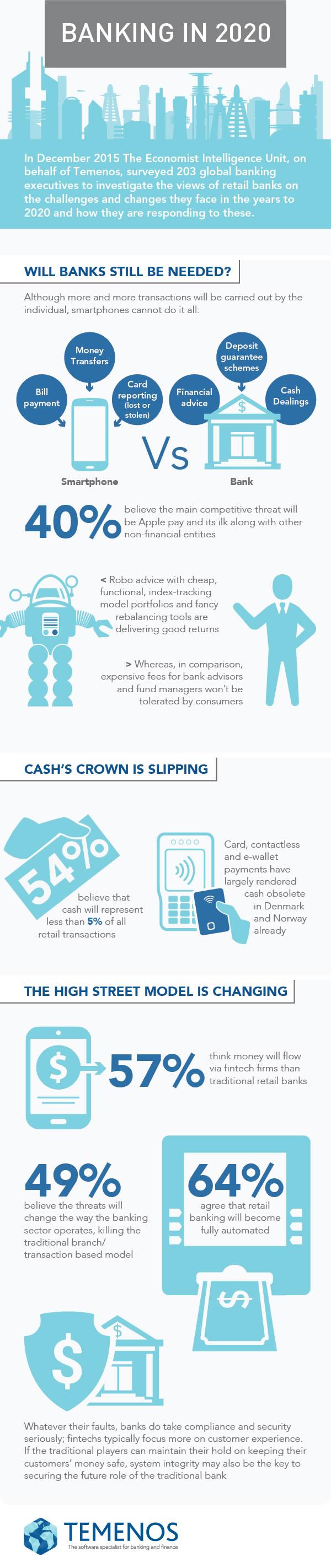 Infografik: Retail Banking im Jahr 2020