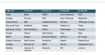 Liste der 50 innovativsten Unternehmen weltweit