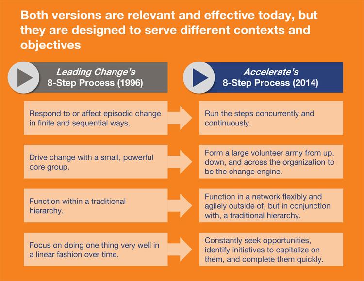 John P. Kotter: 8 Stufen Change Prozess