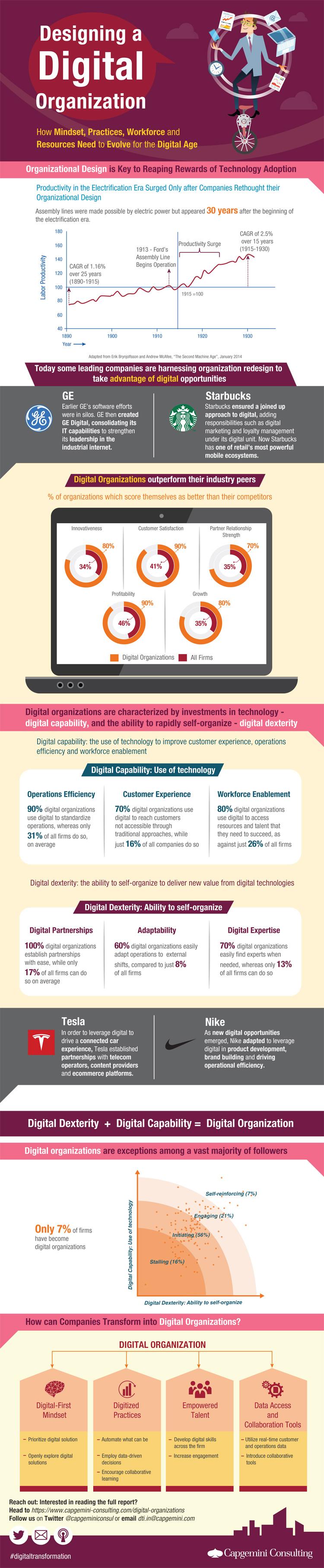Infografik mit Merkmalen für den digitalen Erfolg