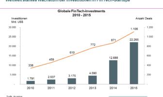 Weltweit starkes Wachstum der Investitionen in FinTech-Startups