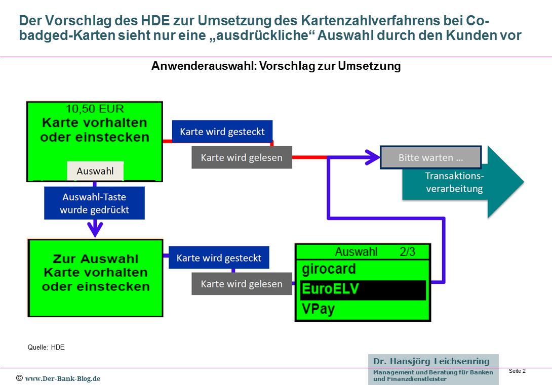 Vorschlag des HDE zur Auswahl des Zahlverfahrens
