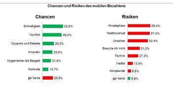 Chancen und Risiken von Mobile Payment