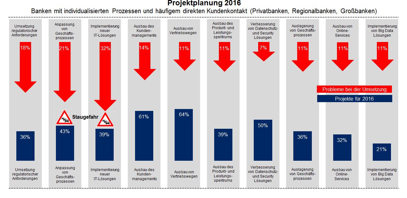 Planung von Bankprojekten in 2016 zeigt Probleme