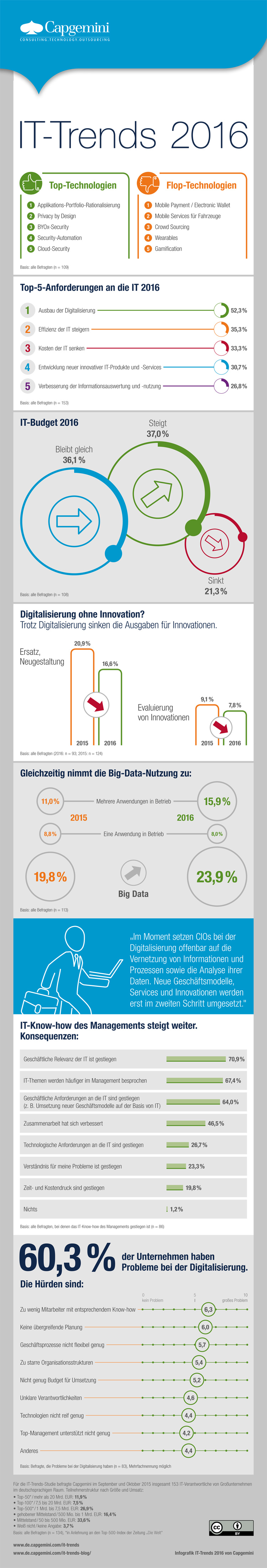 Infografik: Top IT-Trends 2016
