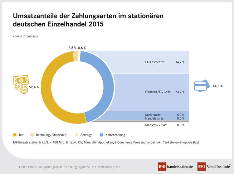 Zahlungsarten im stationären deutschen Einzelhandel – 2015