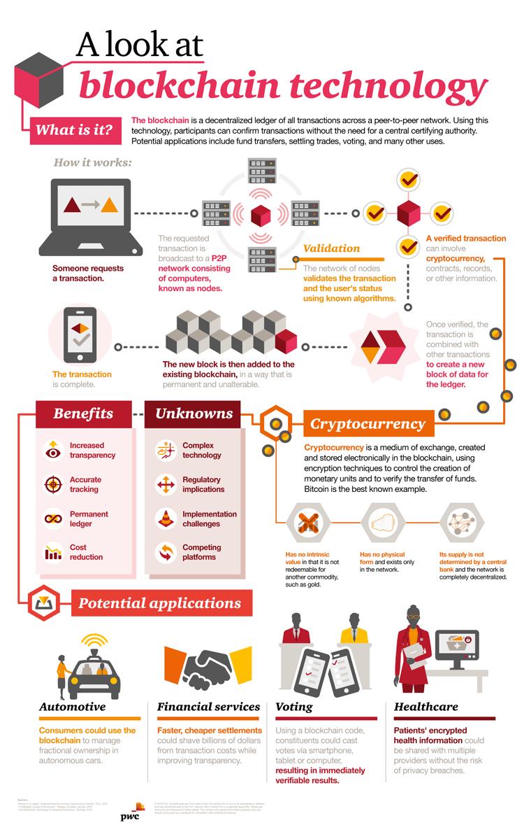 Bitcoin, Kryptowährungen und Blockchain in einer Infografik erklärt