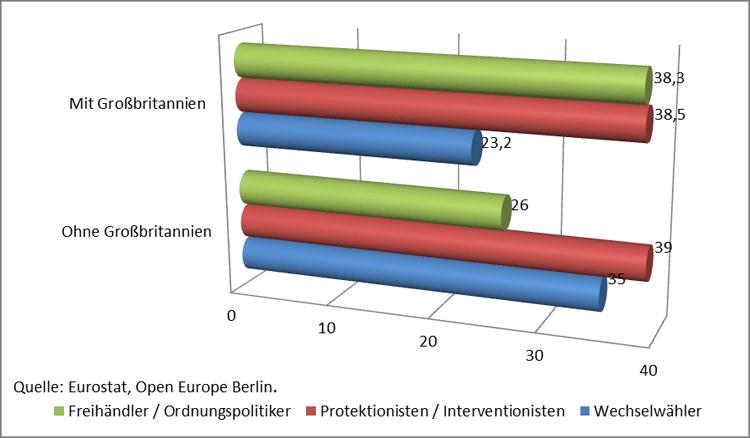 Stimmgewichte im europäischen Rat und Brexit