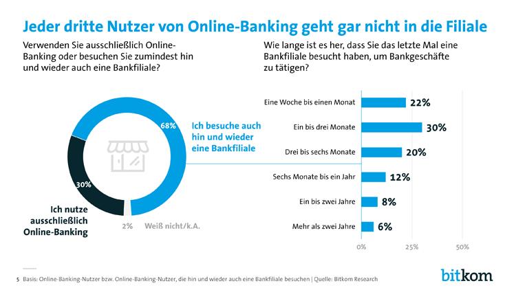 Online Banking Kunden gehen selten in Filialen