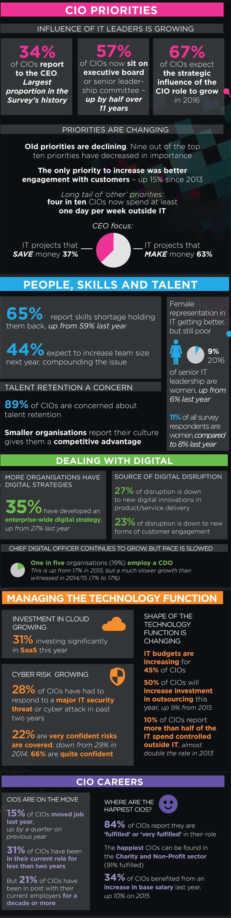 Digitalisierung und der CIO - Infografik