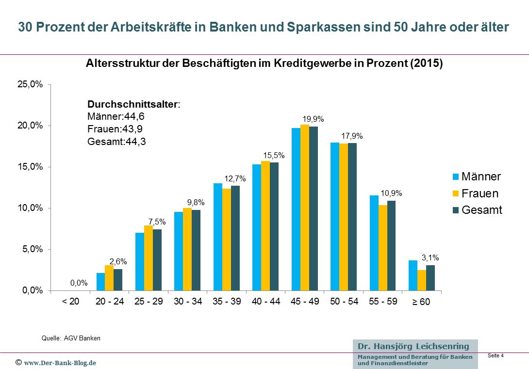 Altersstruktur der Bank-Beschäftigten 2015