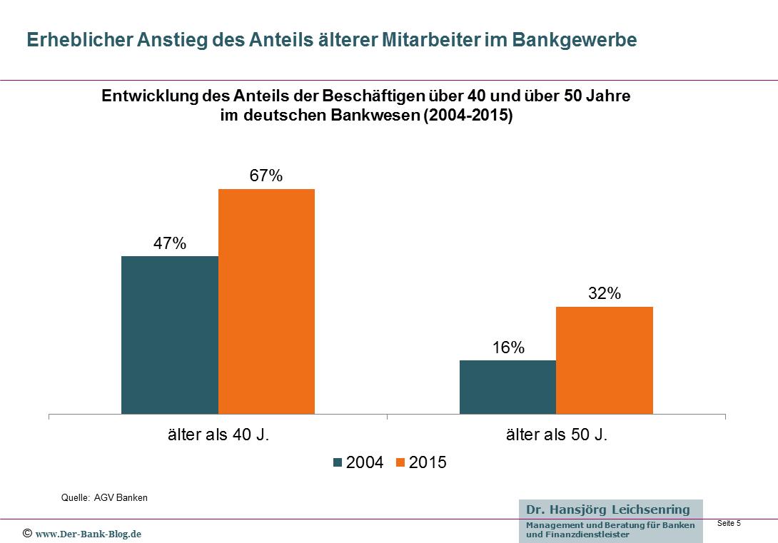 Anteil älterer Mitarbeiter im Bankwesen 2004-2015