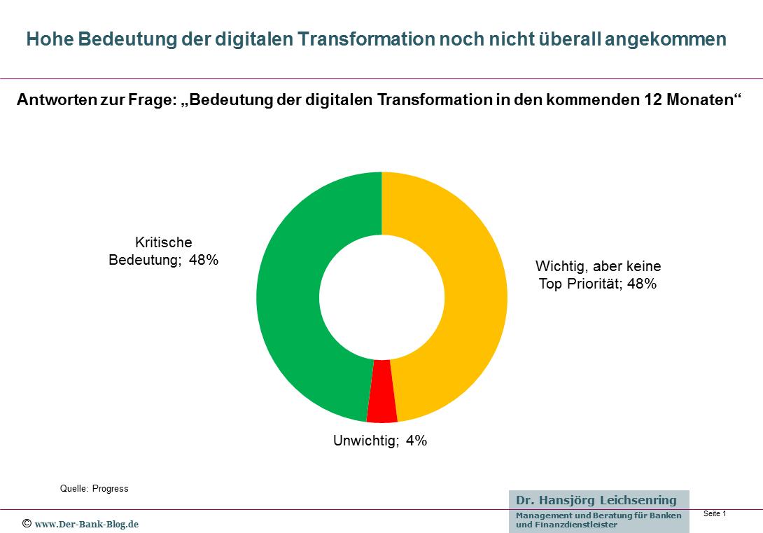 Bedeutung der digitalen Transformation aus Unternehmenssicht
