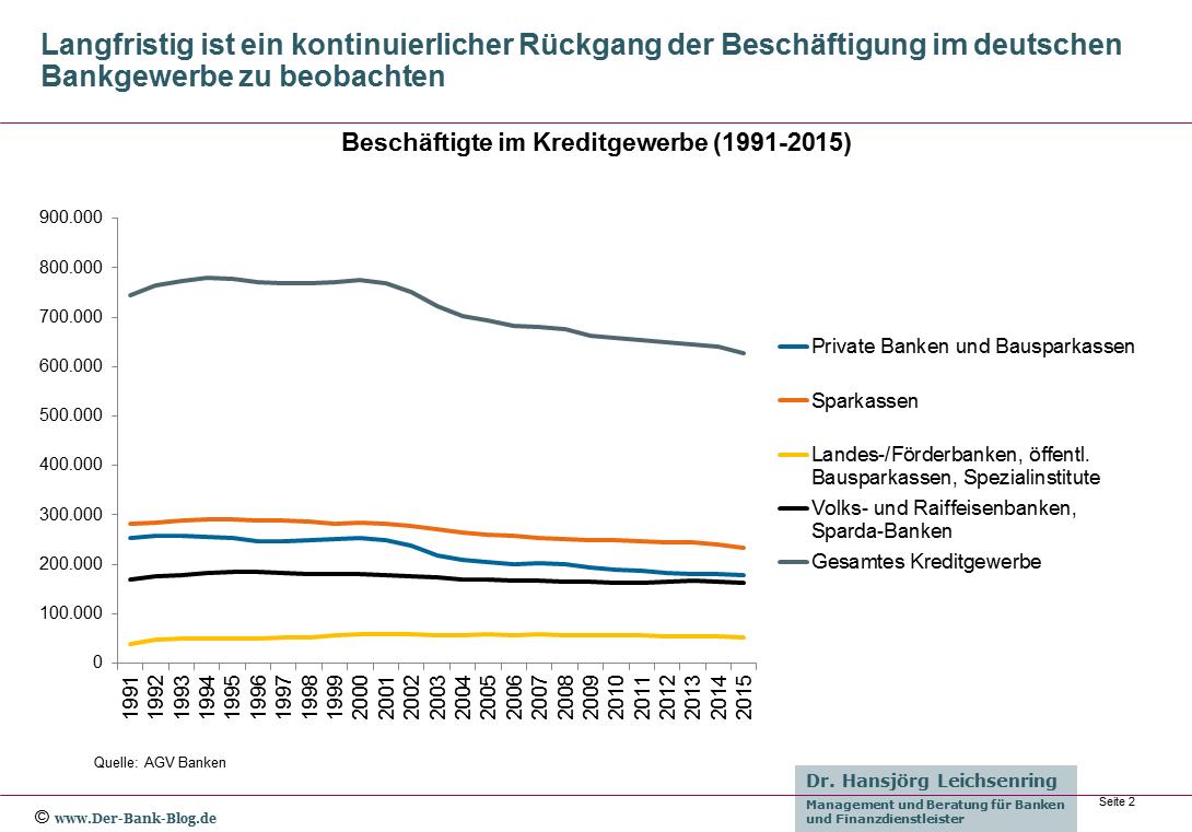 Beschäftigtenzahl im deutschen Kreditgewerbe von 1991 bis 2015