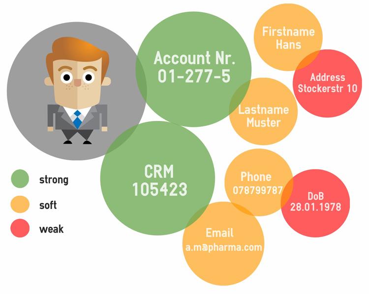 Übersicht zum Datenbild eines typischen Bankkunden