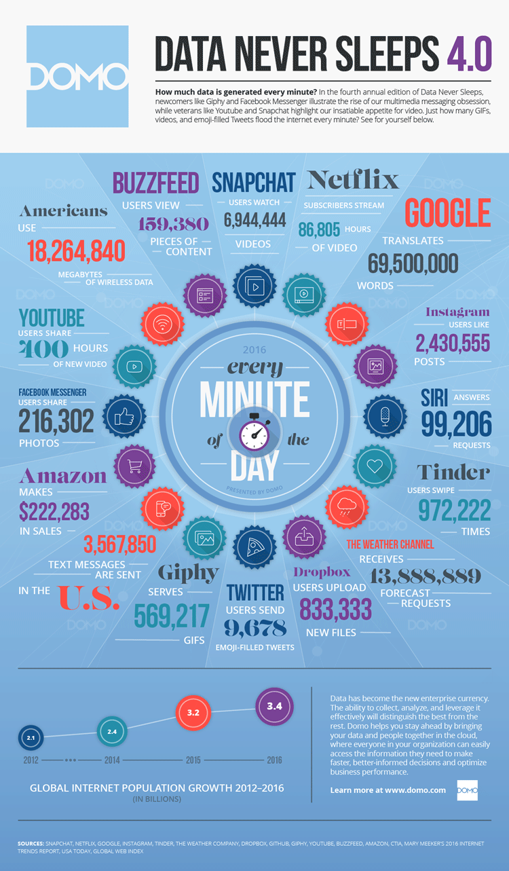 Wieviel Daten in einer Minute im Internet bewegt werden