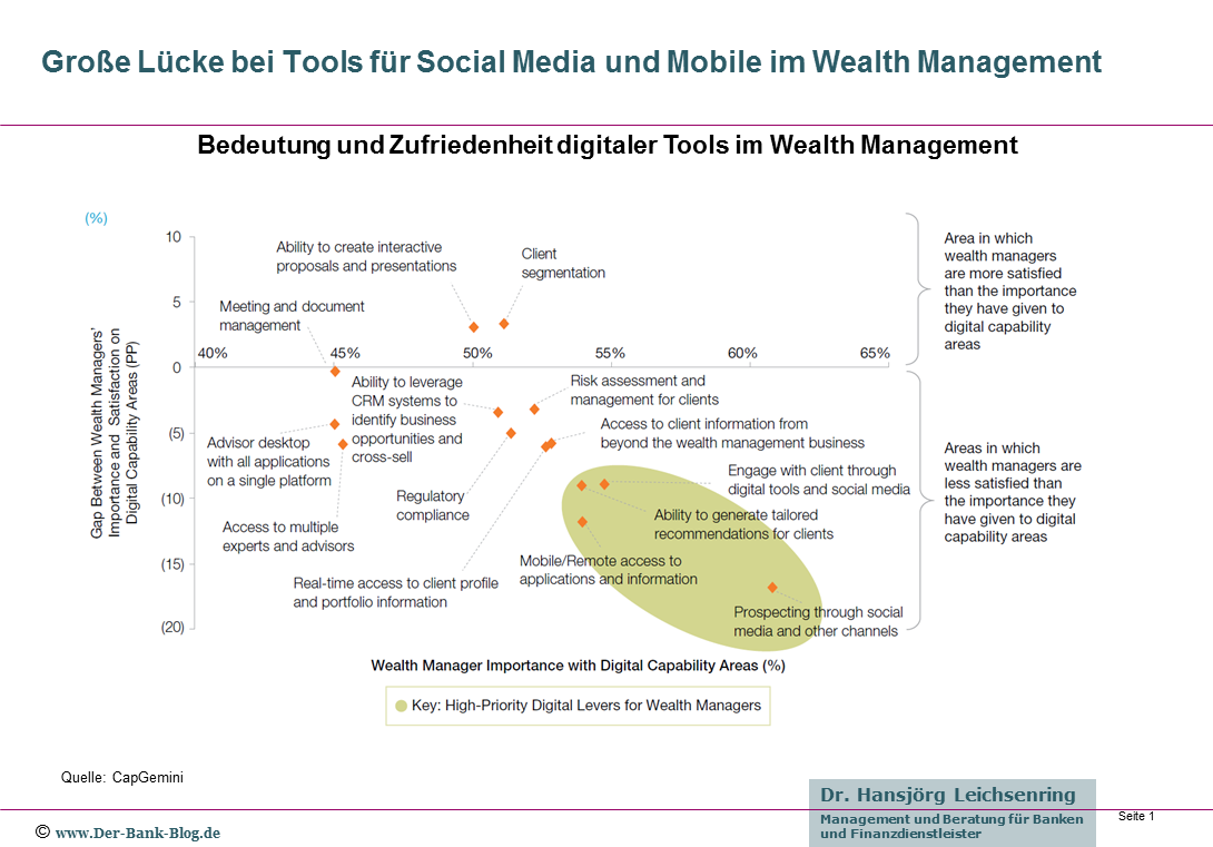 Bedeutung und Zufriedenheit digitaler Tools im Wealth Management