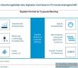 Digitaler Vertrieb im Corporate Banking