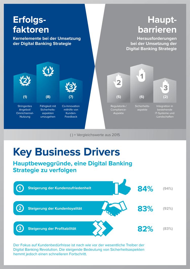 Erfolgsfaktoren, Hindernisse und Treiber für digitales Banking