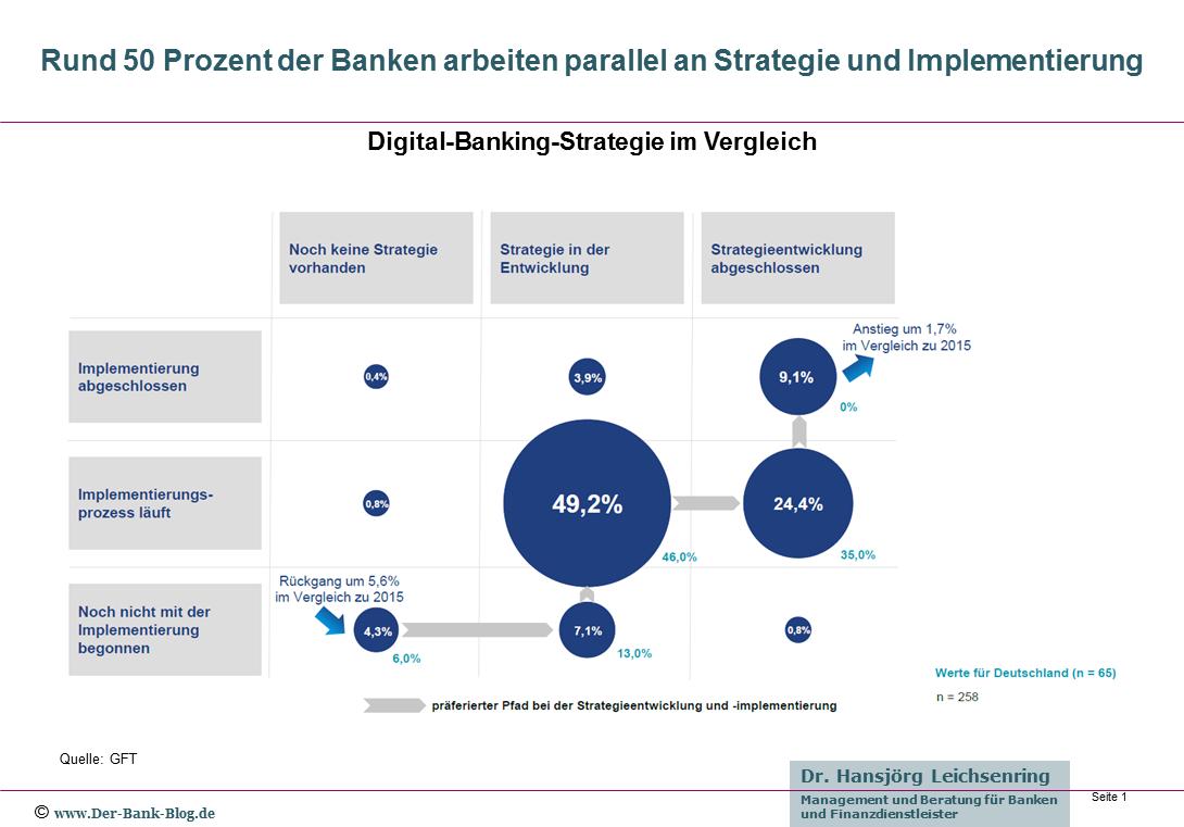 Strategien und Umsetzung im digitalen Banking
