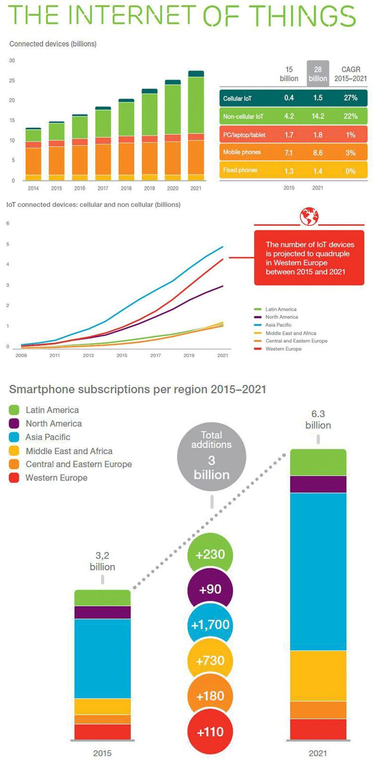 Infografik Wachstum Internet der Dinge
