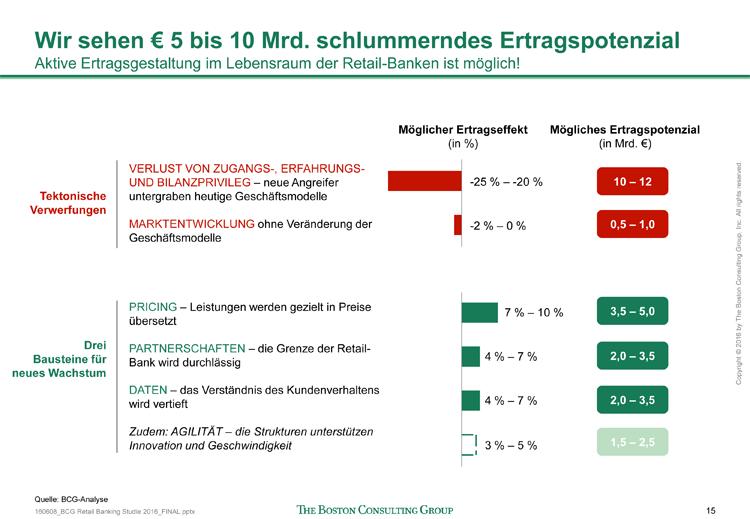Potentiale für Ertragssteigerungen im deutschen Retail Banking