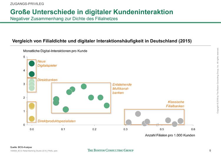 Vergleich von Filialdichte und digitaler Interaktionshäufigkeit von Bankkunden