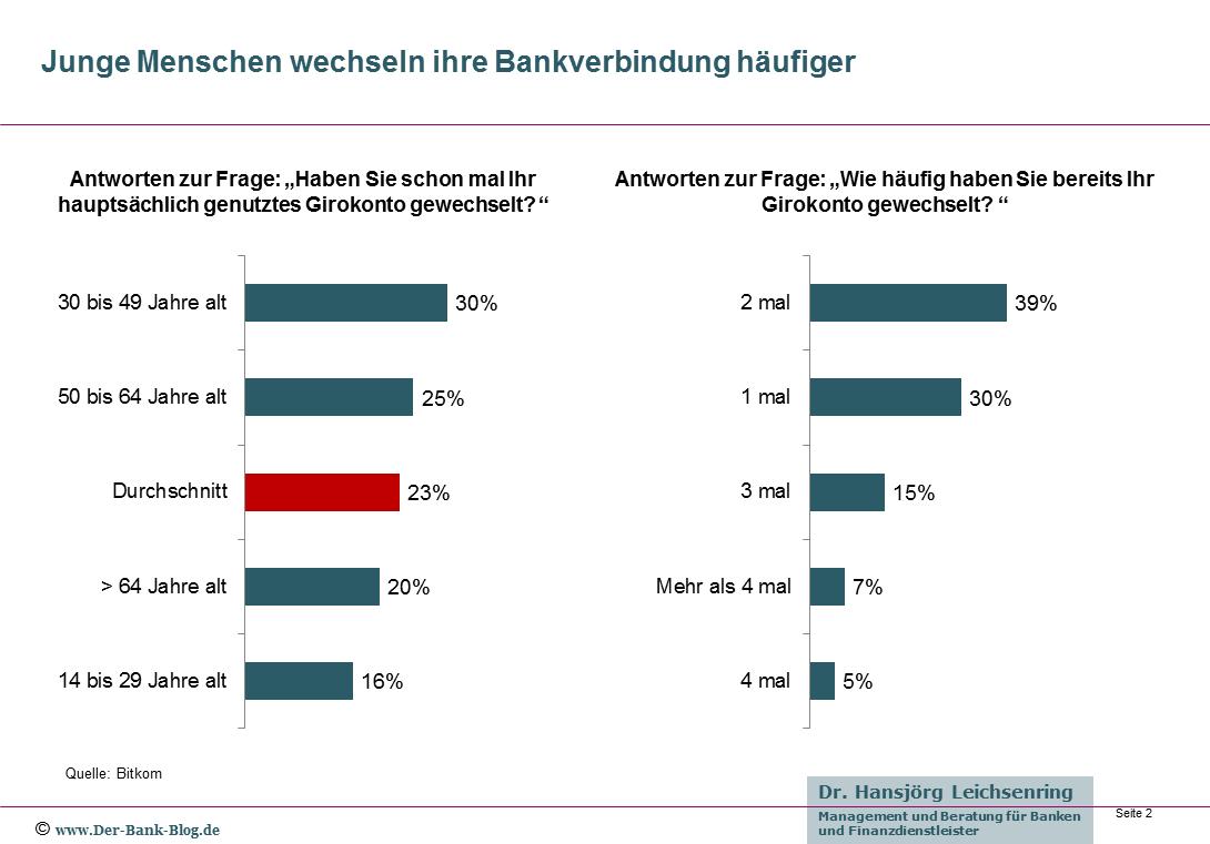 Junge Menschen wechseln ihre Bankverbindung häufiger