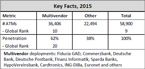 Marktanteil Geldautomaten Software 2015