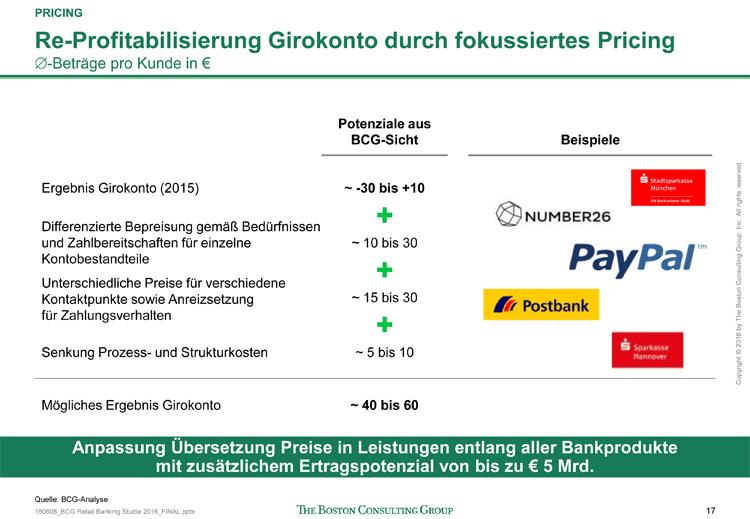 Preisstrategien beim Girokonto