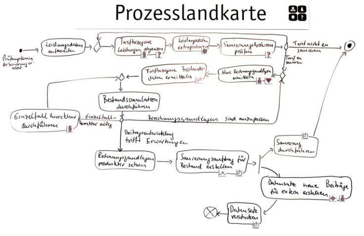 Pragmatische Modellierungen im Projektablauf