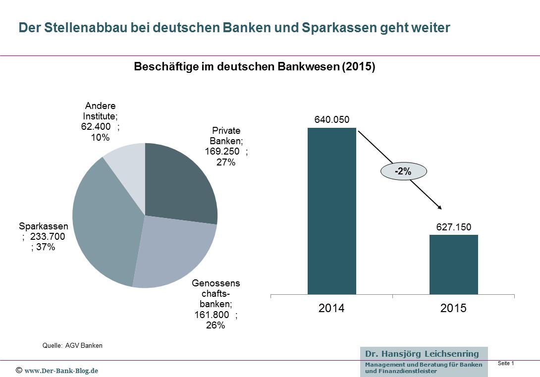 Beschäftige im deutschen Bankwesen 2015