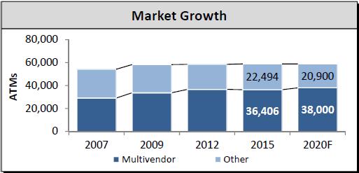 Wachstumsprognose Geldautomaten-Software bis 2020