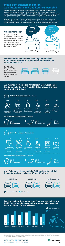 Marktpotentiale für Leistungen beim autonomen Fahren