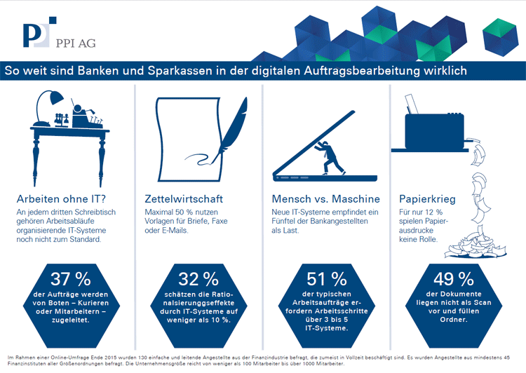 Infografik Digitale Auftragsbearbeitung bei Banken und Sparkassen