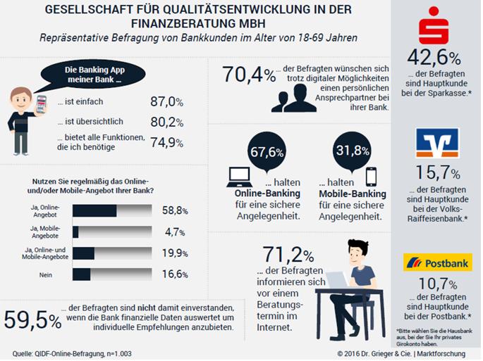 Infografik Digitalisierung in Banken und Sparkassen