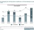 Weltweite Investitionen in FinTech-Startups