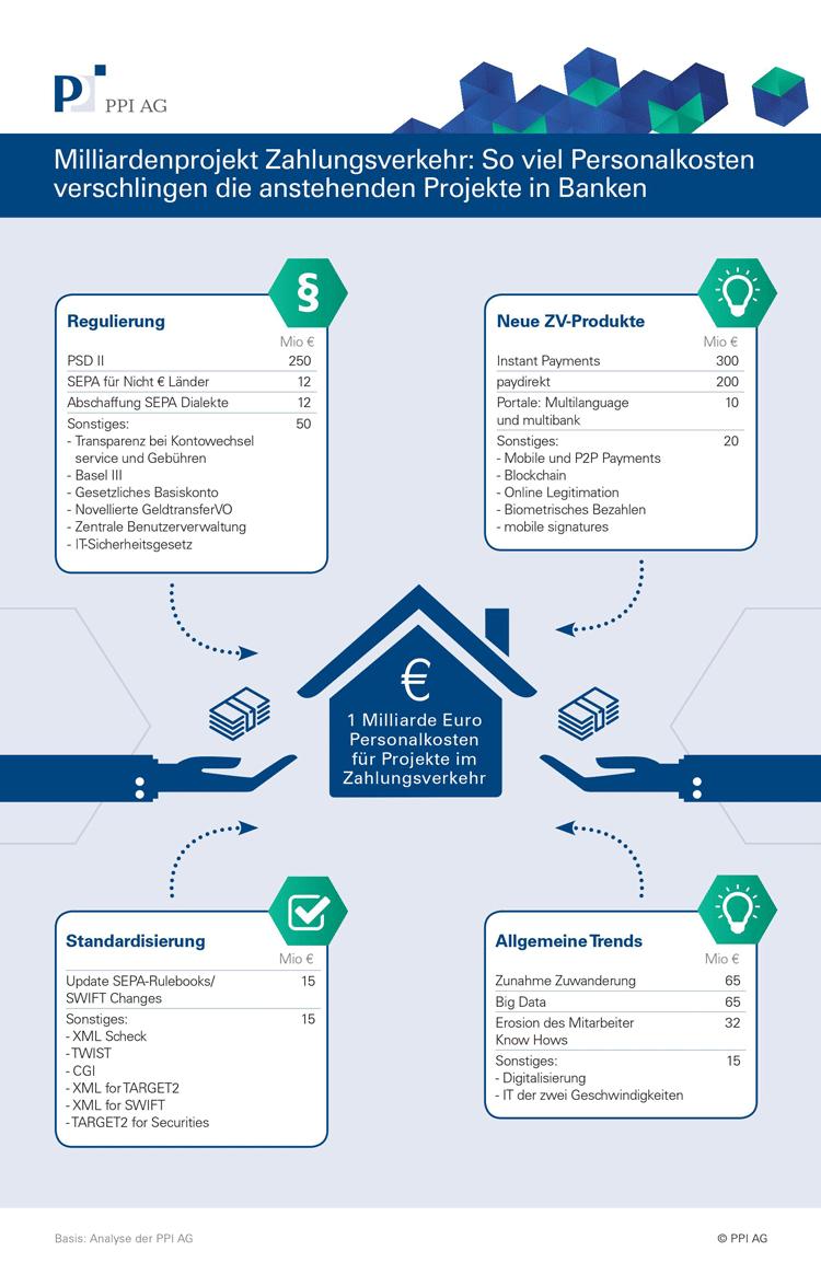 Infografik Personalkosten Zahlungsverkehrs-Projekte