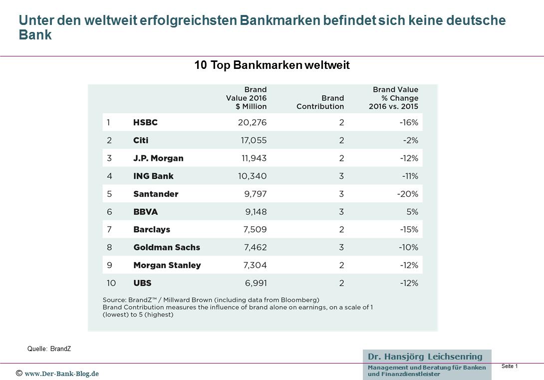 Die zehn wertvollsten Bankmarken
