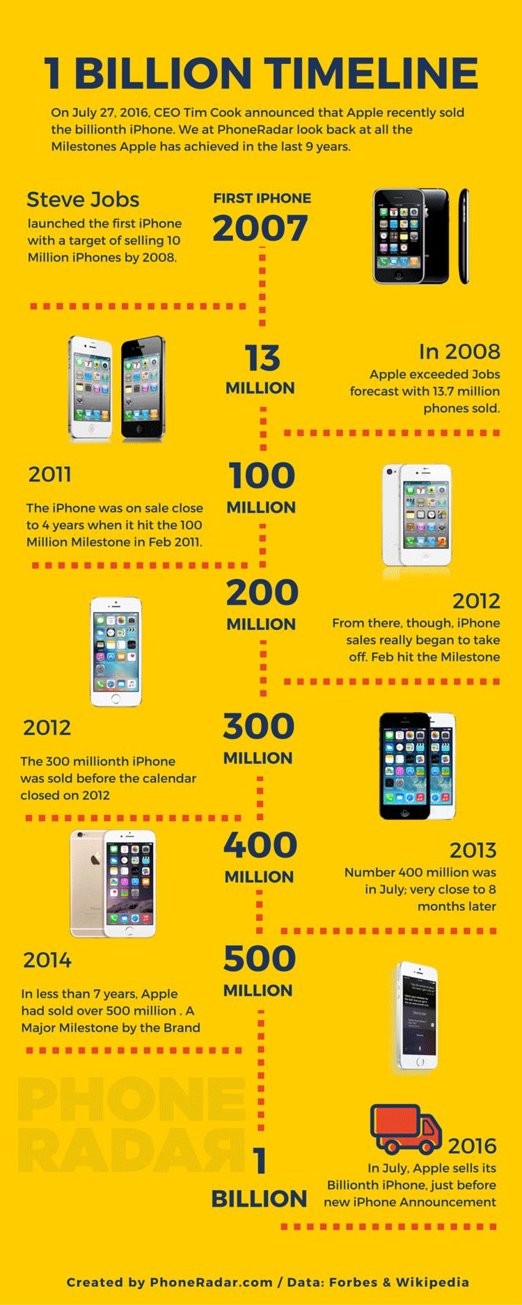 Infografik zur Entwicklung der iPhone Verkaufszahlen