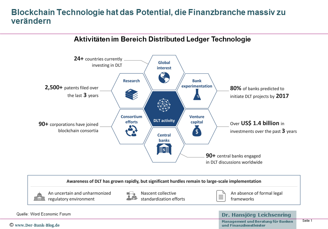 Distributed Ledger und Blockchain Technologien