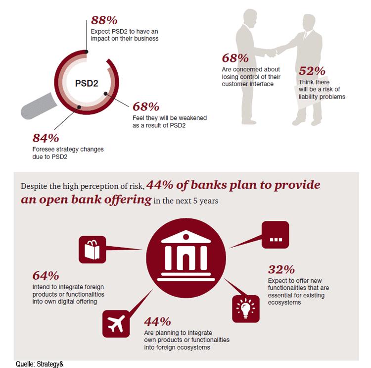 Auswirkungen von PSD2 auf die Banken