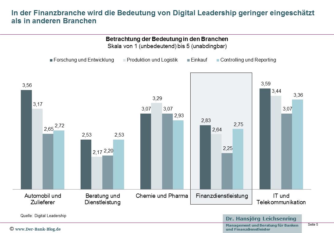 Digital Leadership in unterschiedlichen Branchen