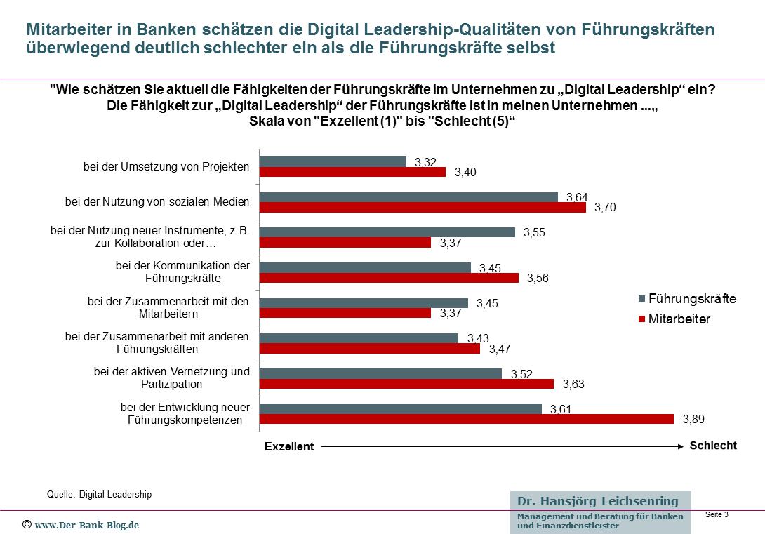 Einschätzung von Mitarbeitern und Führungskräften zu Digital Leadership