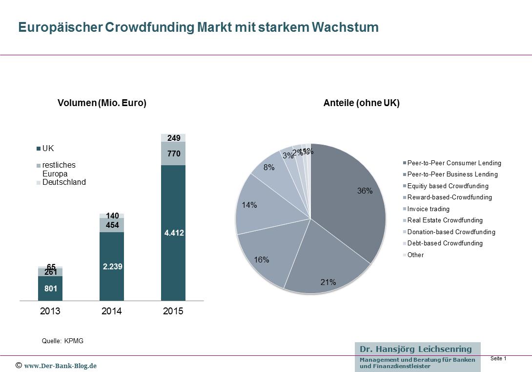 Entwicklung des Crowdfunding in Europa
