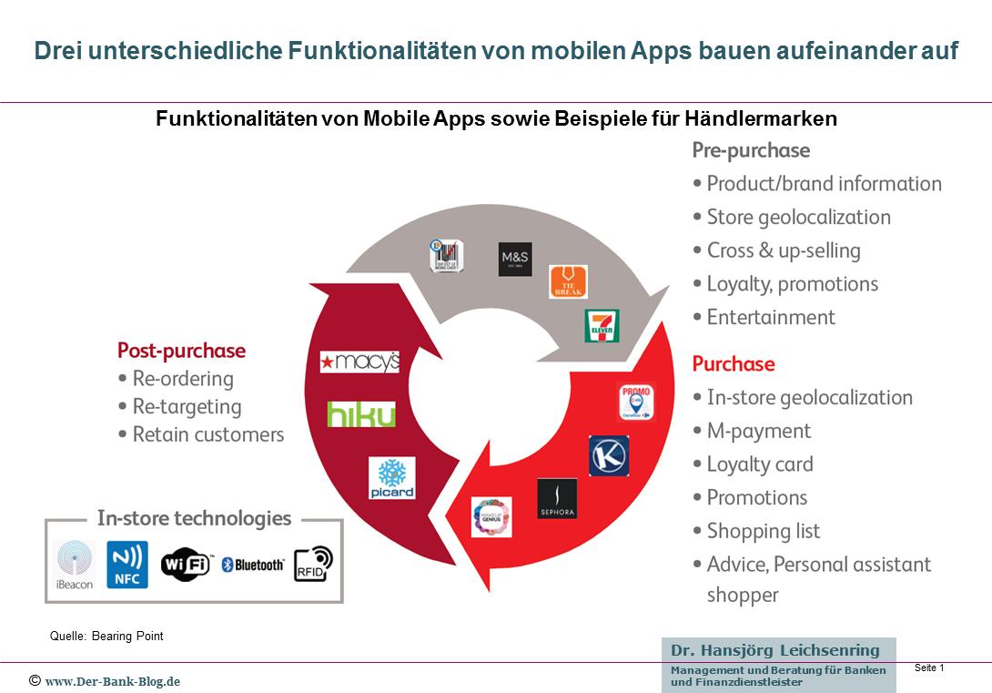 Drei Bereiche für Funktionalitäten einer mobilen App