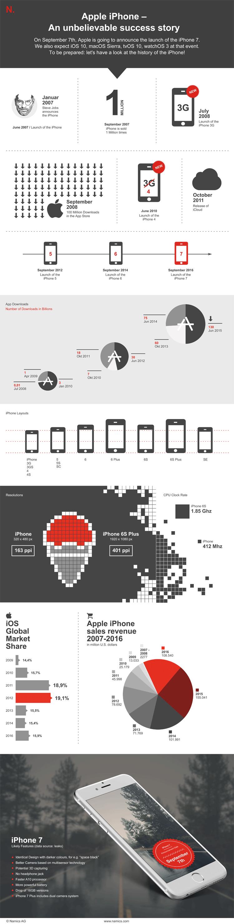 Infografik zur Geschichte des iPhones