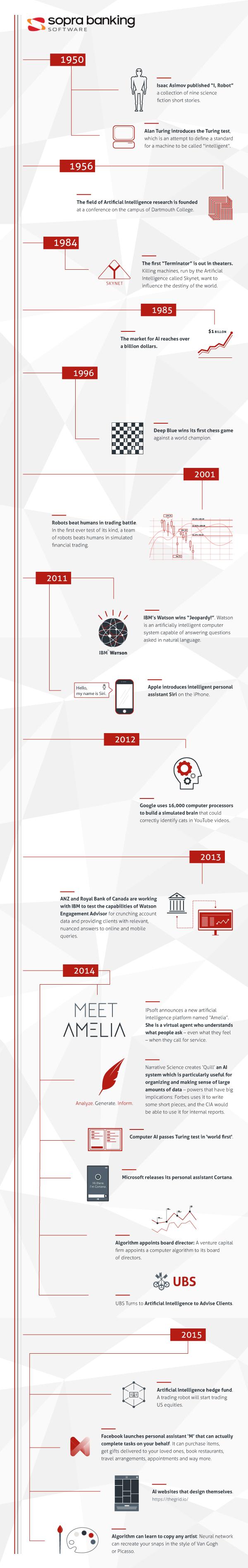 Infografik zur Geschichte der künstlichen Intelligenz