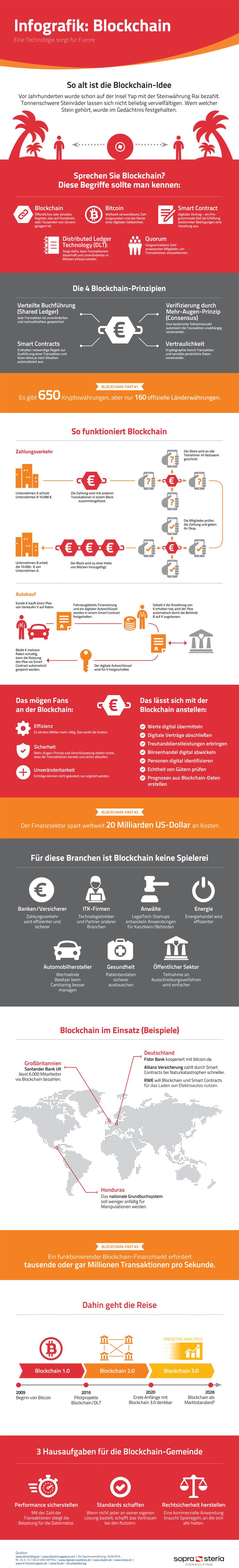 Infografik Blockchain-Technologie