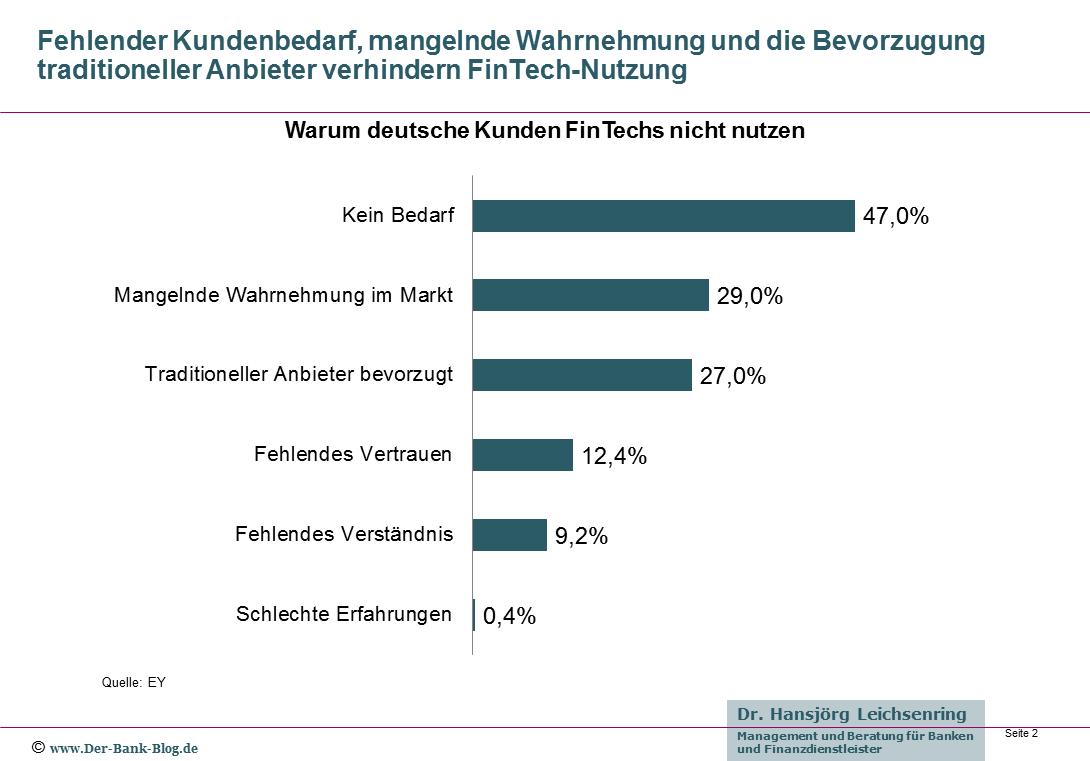 Gründe für die Ablehnung von FinTechs in Deutschland